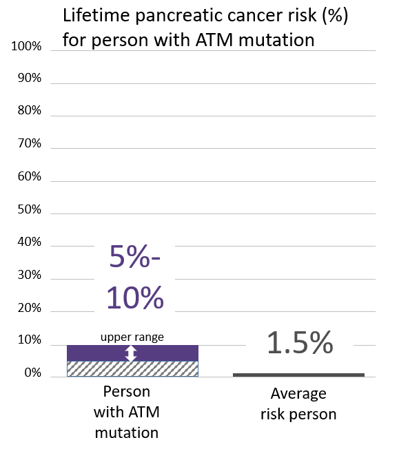 Lifetime risk for pancreatic cancer in people with an <abbr                 data-toggle='tooltip'                 class='glossary-tip tt-atm'                 title='<p>ATM is a gene found on chromosome 11.&nbsp;Mutations in ATM&nbsp;increase the risk for&nbsp;female breast, pancreatic, prostate and possibly other cancers.&nbsp;</p> '             >ATM</abbr> mutation