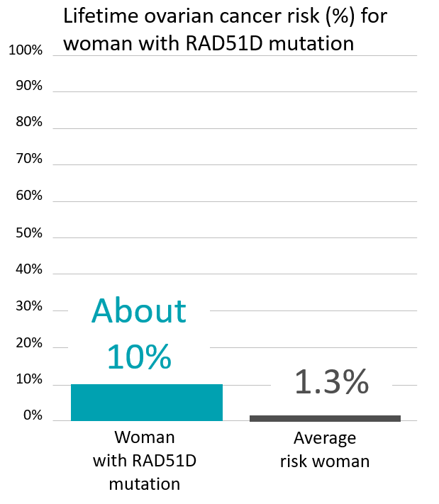Graph of lifetime risk for ovarian cancer in a woman with a <abbr                 data-toggle='tooltip'                 class='glossary-tip tt-rad51d'                 title='<p>RAD51D is a gene found on chromosome 17.&nbsp;Several studies have suggested that mutations in the RAD51D gene increase a woman's risk of ovarian cancer, and possibly breast cancer as well.&nbsp;Ongoing research is exploring the extent of that risk, and whether or not a RAD51D mutation increases a person's risk for other types of cancers.</p> '             >RAD51D</abbr> mutation
