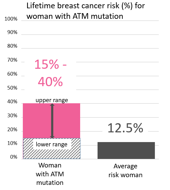 lifetime risk for breast cancer in women with an <abbr                 data-toggle='tooltip'                 class='glossary-tip tt-atm'                 title='<p>ATM is a gene found on chromosome 11.&nbsp;Mutations in ATM&nbsp;increase the risk for&nbsp;female breast, pancreatic, prostate and possibly other cancers.&nbsp;</p> '             >ATM</abbr> mutation