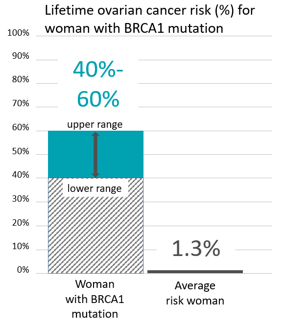 Graph of lifetime risk of ovarian cancer in people with a <abbr                 data-toggle='tooltip'                 class='glossary-tip tt-brca1'                 title='<p>BRCA1 is a gene found on chromosome 17. Mutations in BRCA1 increase the risk for cancers including breast, ovarian, pancreatic, prostate,&nbsp;melanoma and possibly other cancers. BRCA1&nbsp;mutations are among the genes associated with Hereditary Breast and Ovarian Cancer Syndrome, also known as HBOC.&nbsp;</p> '             >BRCA1</abbr> mutation