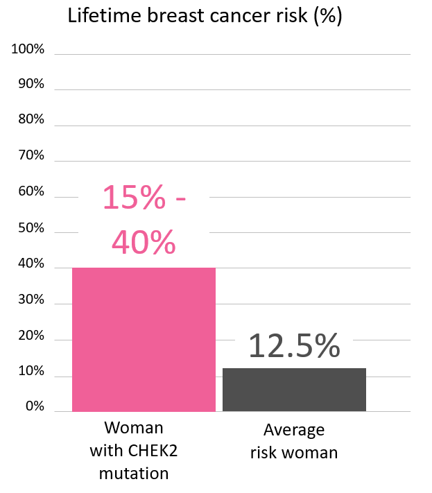 Graph of lifetime risk for breast cancer in woman with <abbr                 data-toggle='tooltip'                 class='glossary-tip tt-chek2'                 title='<p>CHEK2 is a gene found on chromosome 22.&nbsp;Mutations in&nbsp;CHEK2 increase the risk for&nbsp;breast cancer in women. CHEK2 mutations may also&nbsp;increase risk of breast cancer and&nbsp;prostate cancer in men, as well as&nbsp;colon cancer in both men and women.</p> '             >CHEK2</abbr> mutation