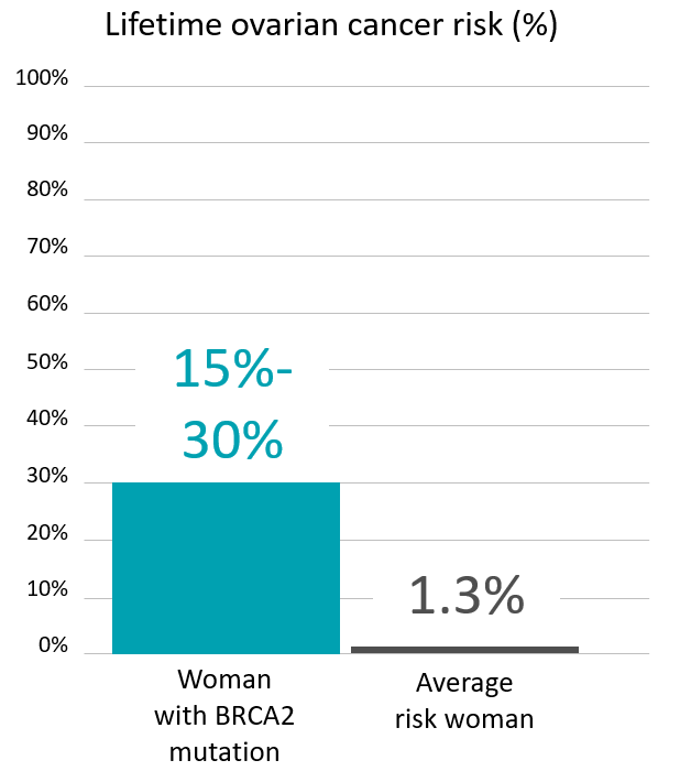 Graph of lifetime risk for ovarian cancer for women with a <abbr                 data-toggle='tooltip'                 class='glossary-tip tt-brca2'                 title='<p>BRCA2&nbsp;is a gene found on chromosome 13. Mutations in BRCA2&nbsp;increase the risk for cancers including breast, ovarian, pancreatic, prostate, melanoma and possibly other cancers. BRCA2&nbsp;mutations are among the genes associated with Hereditary Breast and Ovarian Cancer Syndrome, also known as HBOC.&nbsp;</p> '             >BRCA2</abbr> mutation