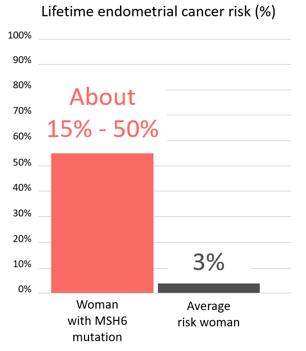 Graph of lifetime risk for endometrial cancer in woman with <abbr                 data-toggle='tooltip'                 class='glossary-tip tt-msh6'                 title='<p>MSH6&nbsp;is a gene found on chromosome 2.&nbsp;Mutations in MSH6&nbsp;are associated with Lynch Syndrome. People with Lynch Syndrome have an&nbsp;increased the risk for&nbsp;colon, uterine, ovarian, pancreatic and other cancers.</p>  <p>Also see Lynch Syndrome.</p> '             >MSH6</abbr> mutation