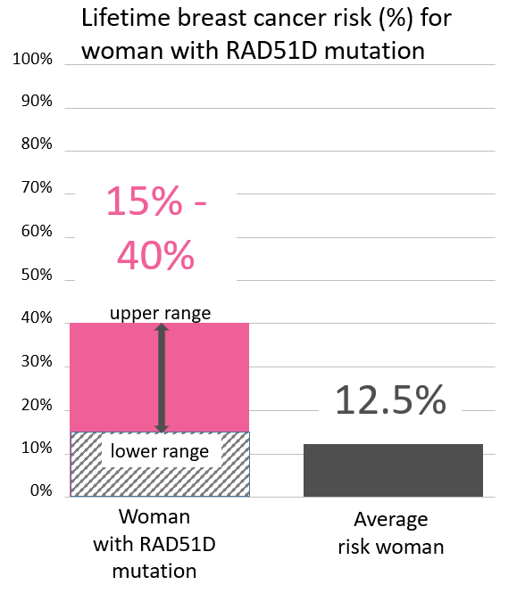 Graph of lifetime risk for breast cancer in a woman with a <abbr                 data-toggle='tooltip'                 class='glossary-tip tt-rad51d'                 title='<p>RAD51D is a gene found on chromosome 17.&nbsp;Several studies have suggested that mutations in the RAD51D gene increase a woman's risk of ovarian cancer, and possibly breast cancer as well.&nbsp;Ongoing research is exploring the extent of that risk, and whether or not a RAD51D mutation increases a person's risk for other types of cancers.</p> '             >RAD51D</abbr> mutation